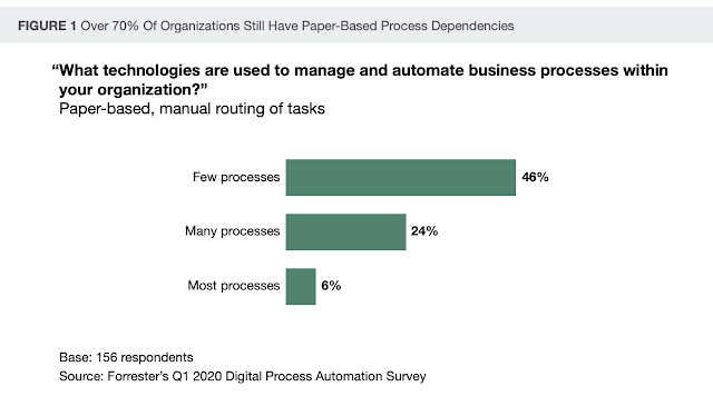 Forrester digital process automation survey
