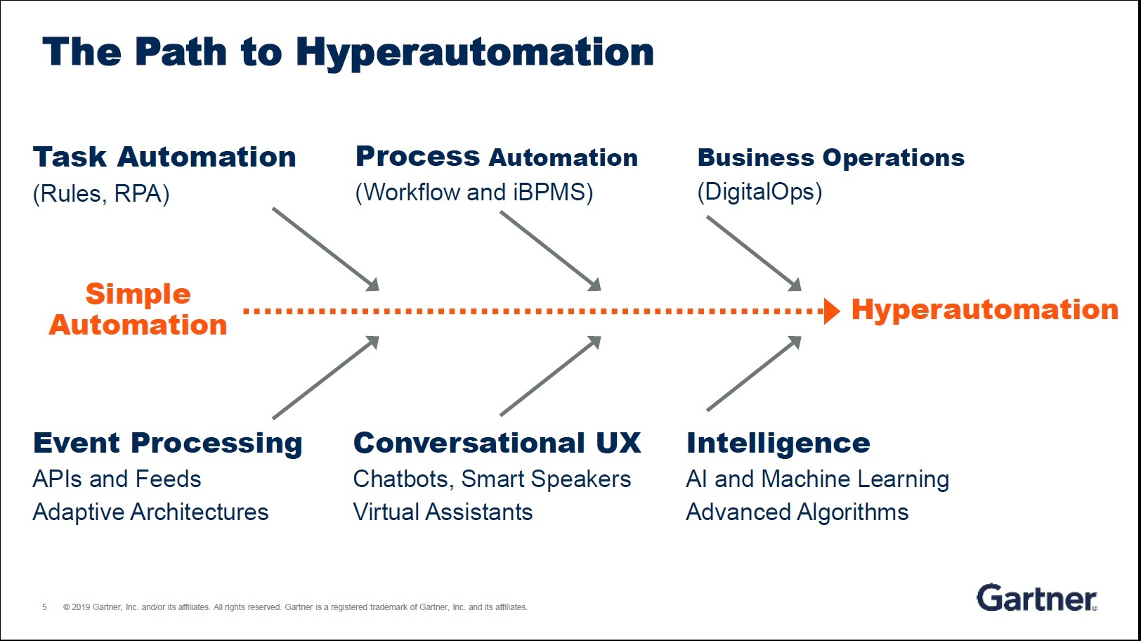 The-path-to-hyper-automation-Gartner