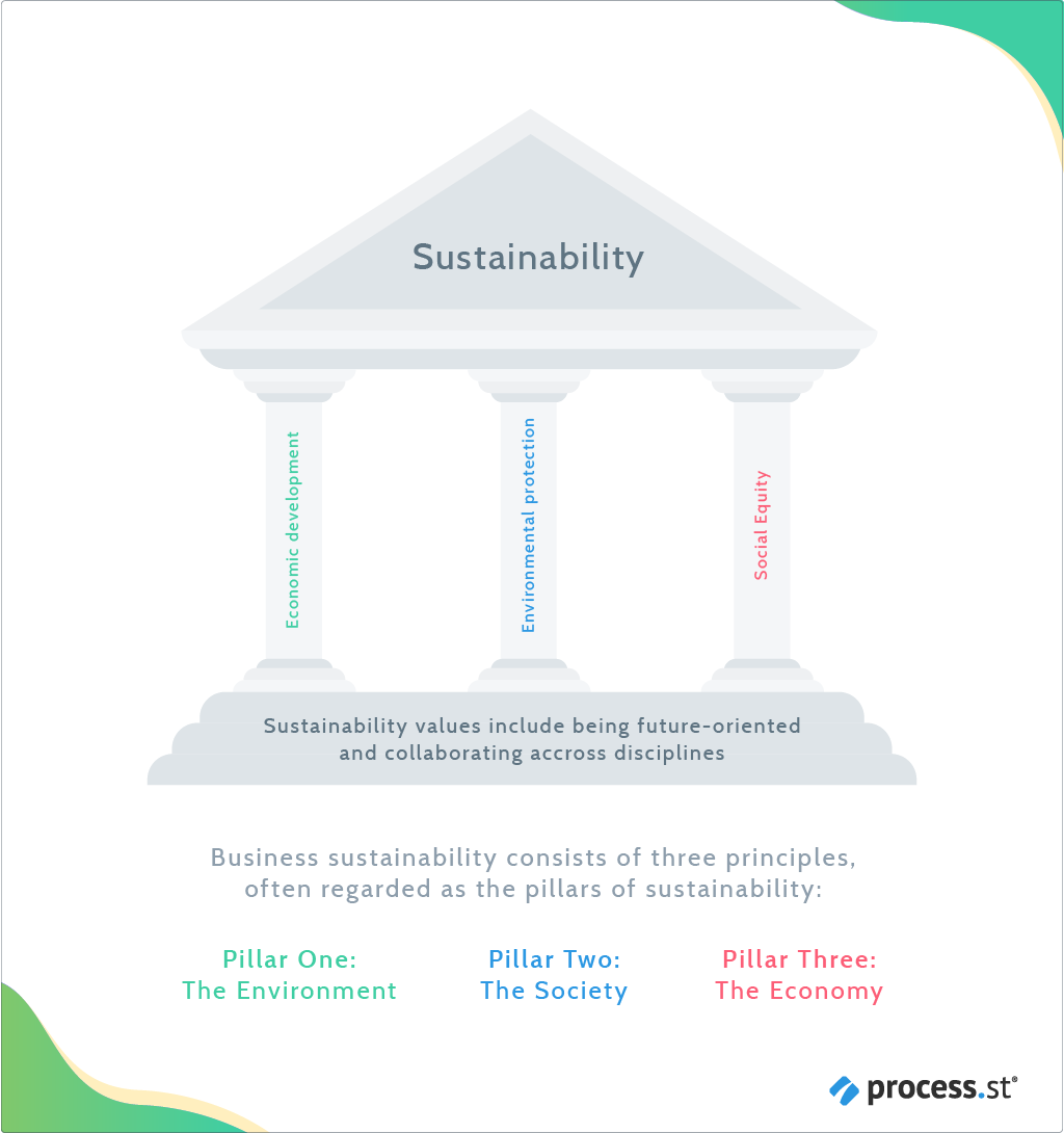 Go Lean and Go Green Green Technology to Future Proof Your Business - sustainability pillars