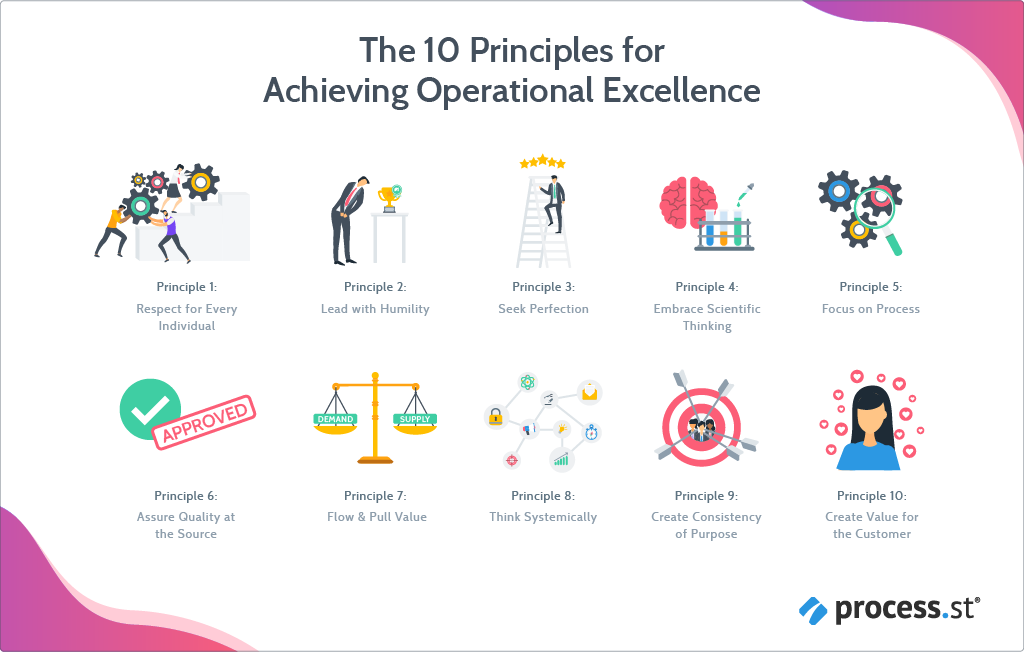 operational excelence