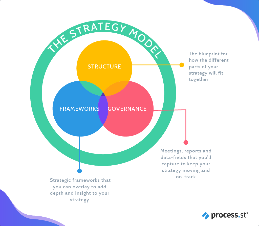 The Strategy Model