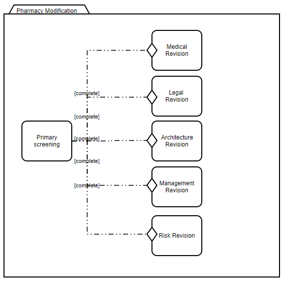 Case management - Modeling the example of pharmacy modification review at CMMN