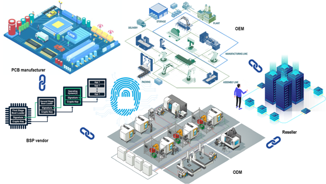 Enterprise-IoT-Security