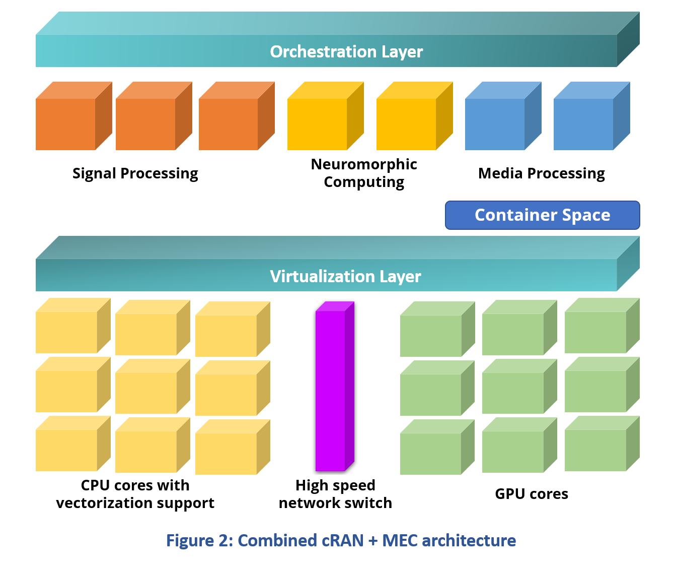 Combined cRAN + MEC Architecture