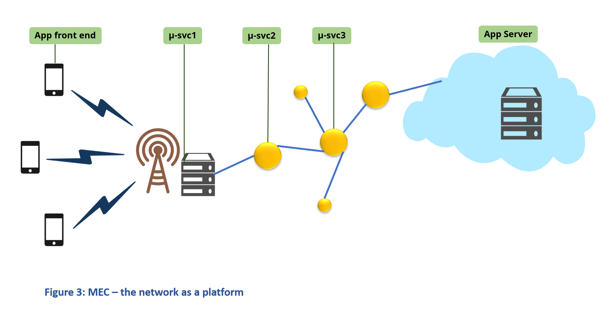 Mobile edge computing (MEC) Network as a platform