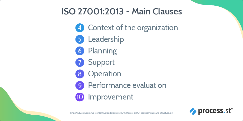 iso 27001 2013