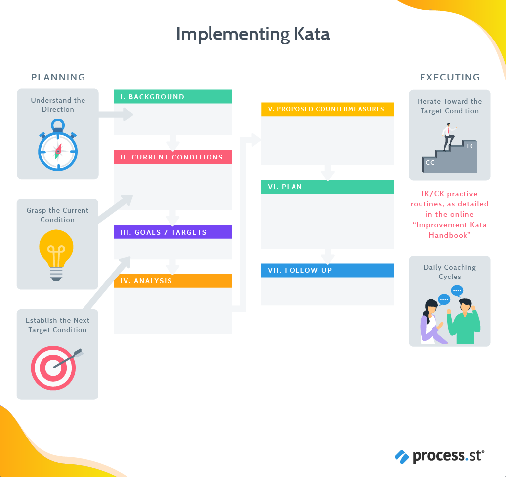 Kata implementation