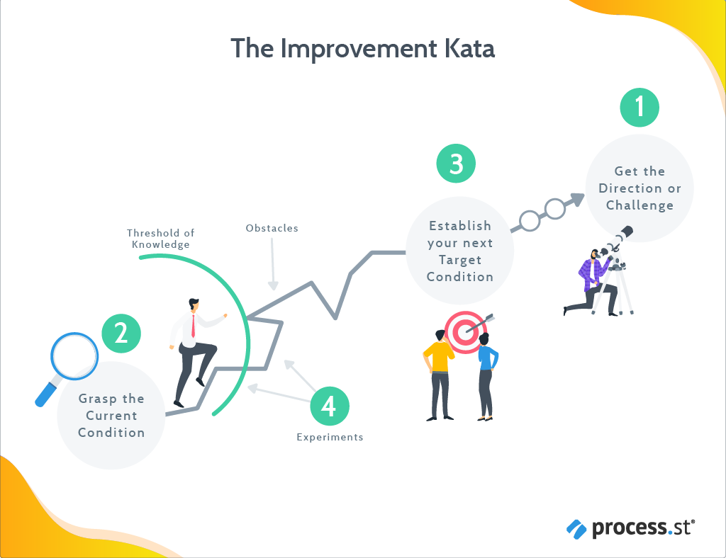 Kata, improvement kata