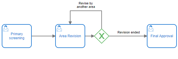 Representation of the case using an ad-hoc process.