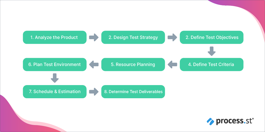 test planning cycle