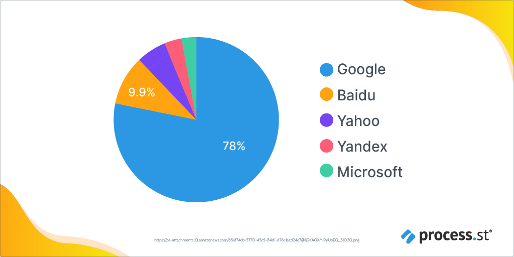 The Test Plan.Leading U.S. Search Engine Providers as of July 2020
