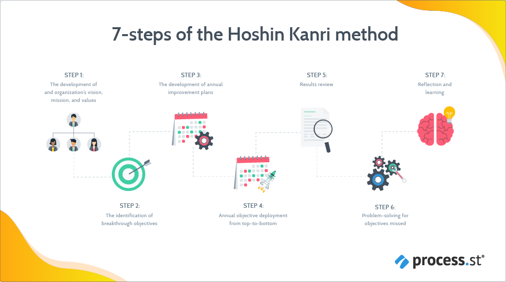 hoshin_kanri_gain_a_competitive_advantage_with_this_lean_management_approach-23