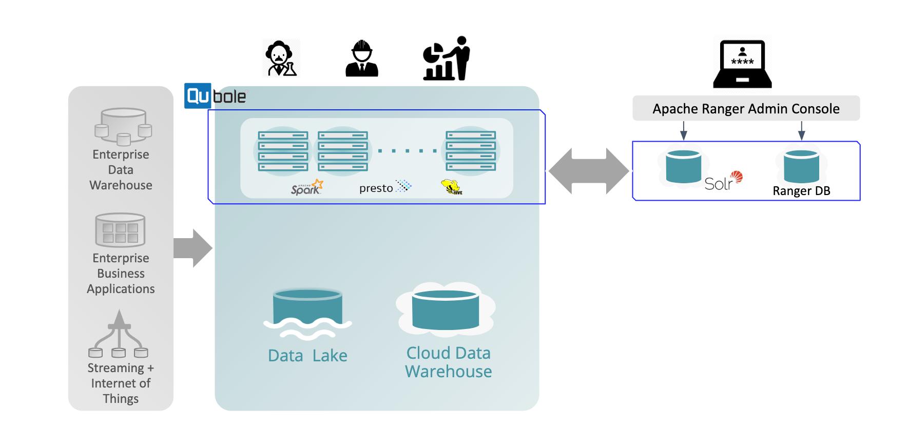 Data Lake Physical Storage Image 2
