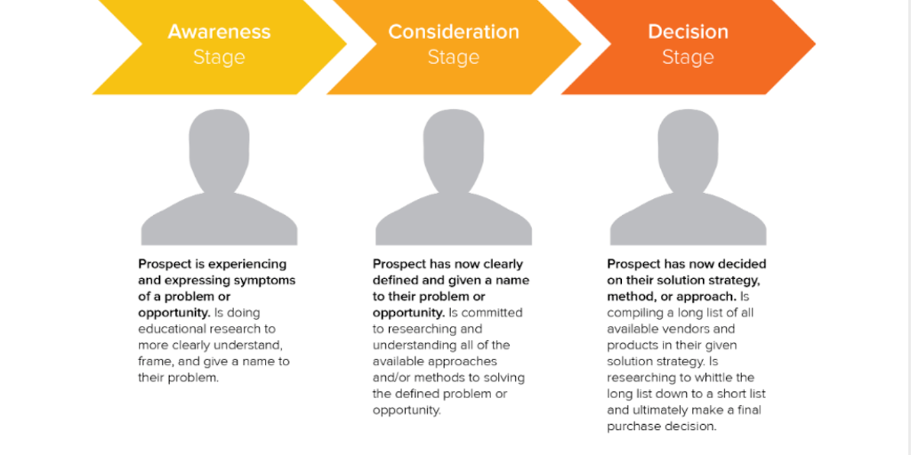 qualitative-research-buyers-journey
