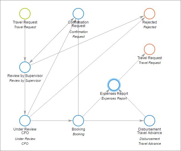 workflow in Comindware Tracker