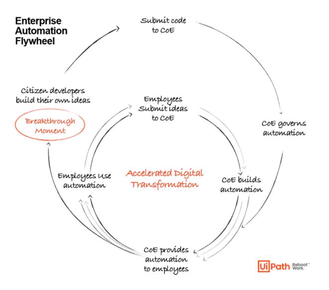 Enterprise Automation Flywheel_UiPath