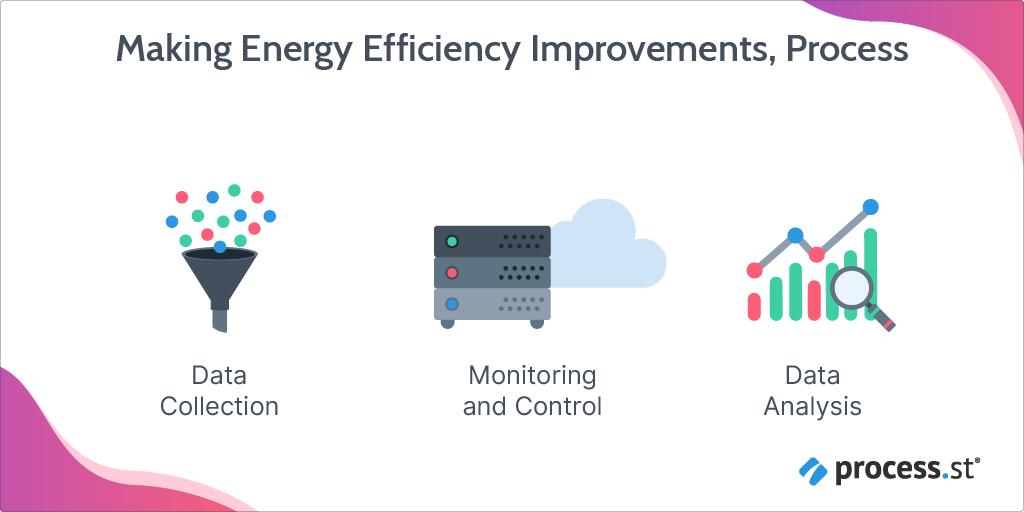 Making energy efficiency improvements process