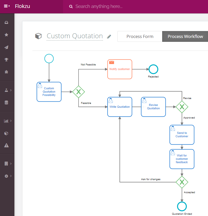 A Business Process Modeling example in BPMN