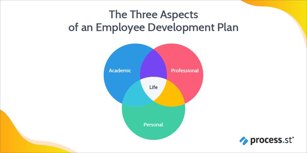 The three aspects of en employee development plan