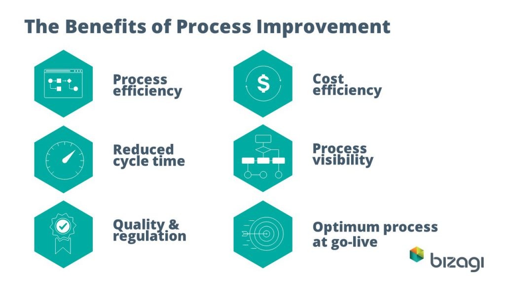 benefits of process improvement