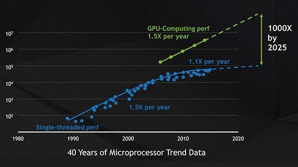 nvidia-gpu-cpu-time-graph