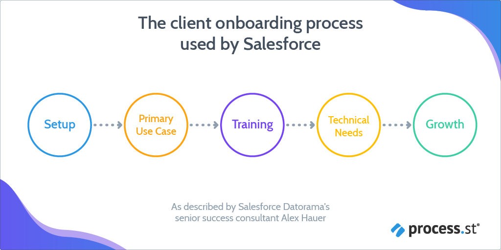 Client onboarding for organizational growth