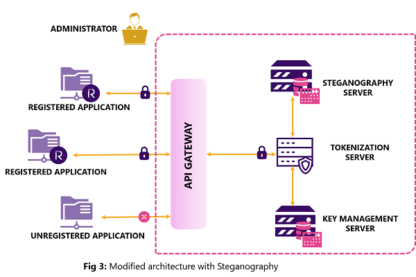Modified Architecture with Steganography