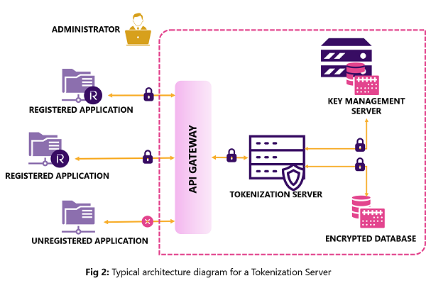 Typical-architecture-diagram-for-a-Tokenization-Server