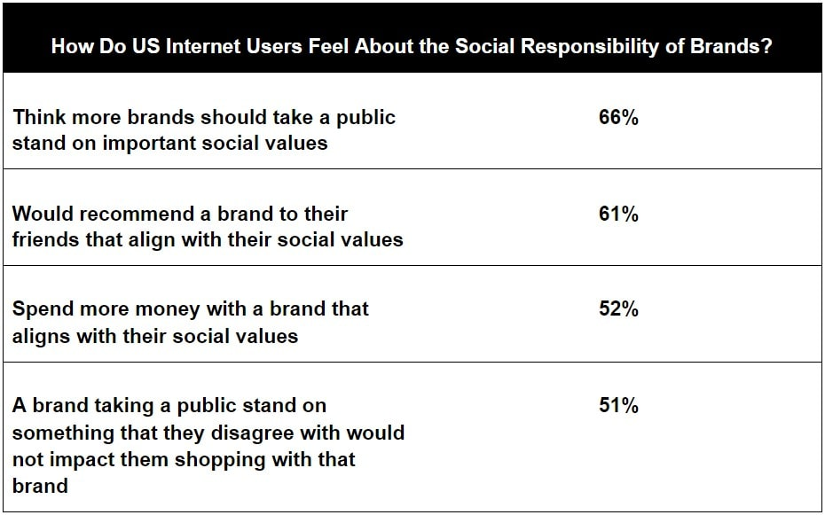 how do US internet users feel about the social responsibility of brands