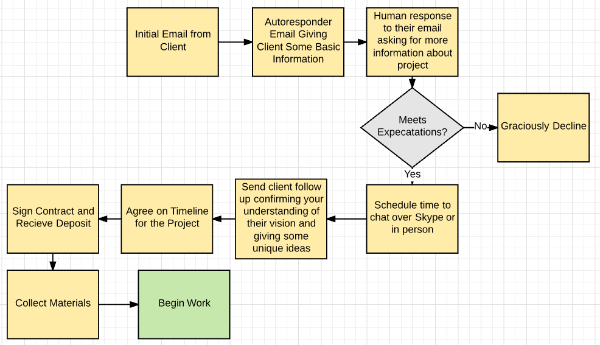 process mapping examples