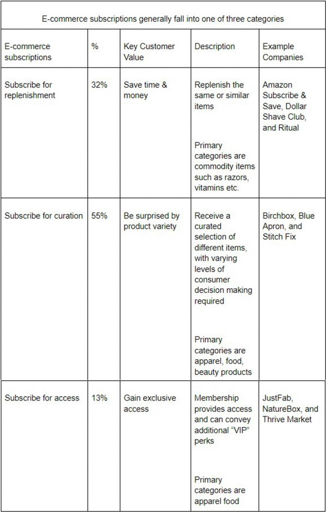E-commerce subscriptions categories