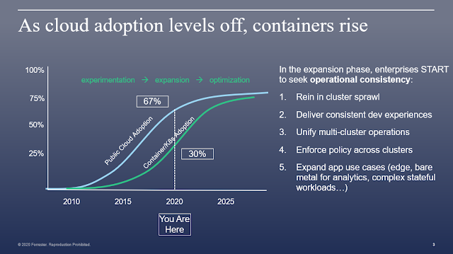 As Cloud Adoption Levels Off, Containers Rise