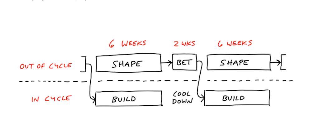 Shape-Up-Cycle