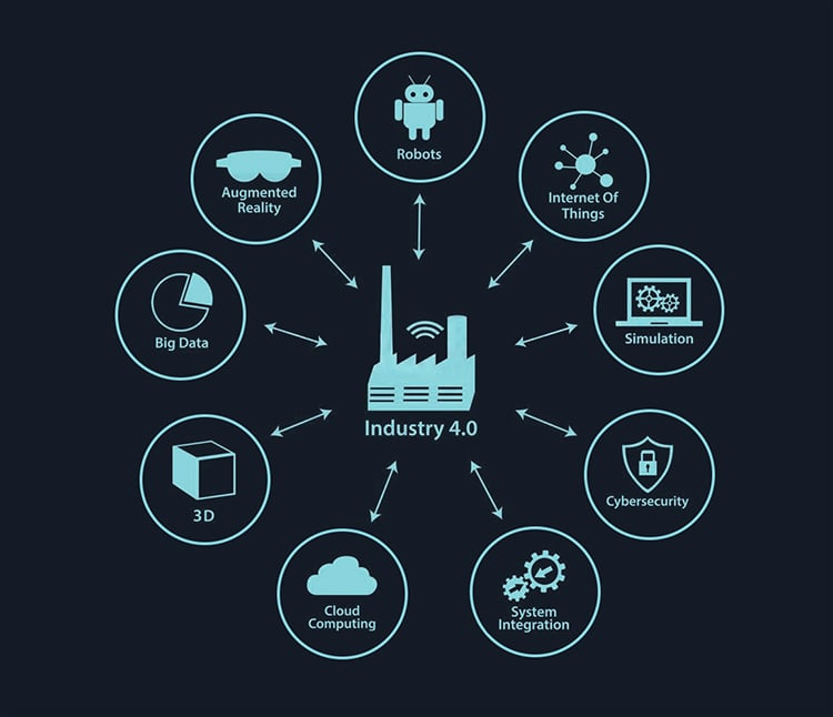 Characteristics Of Industry 4.0