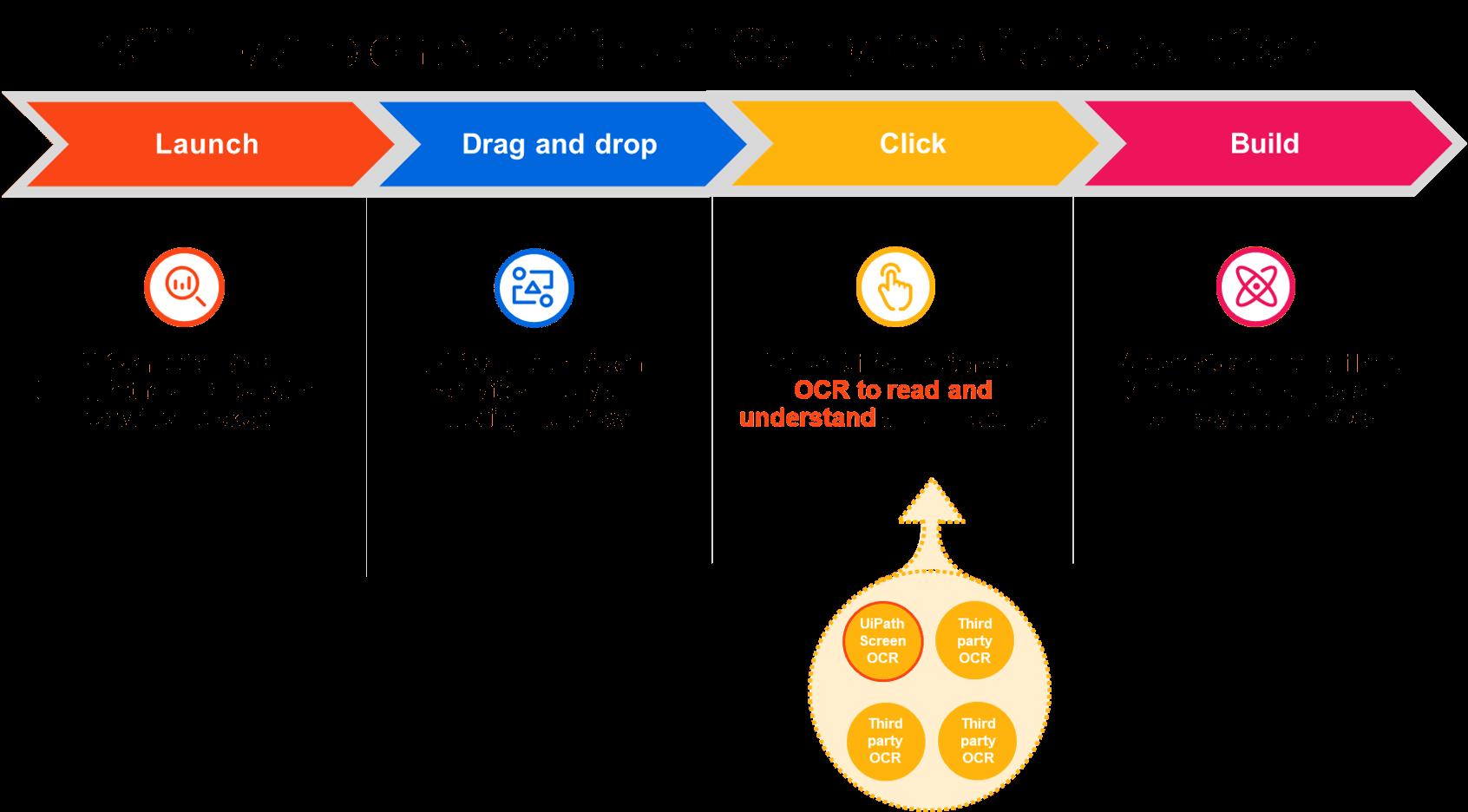 UiPath AI Computer Vision and OCR(2)-1