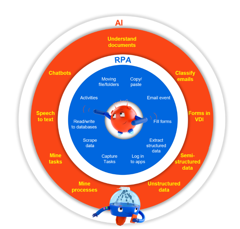 UiPath RPA and AI-1