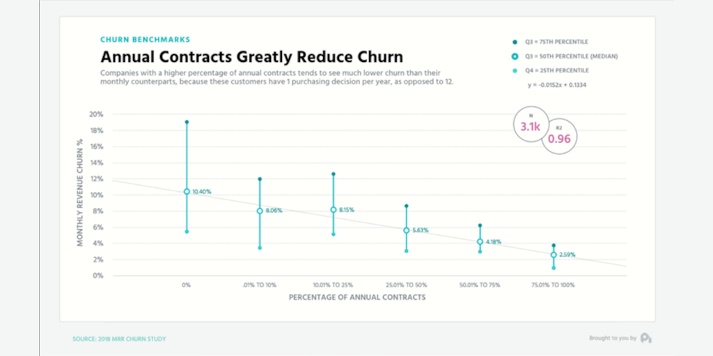 Customer Attrition: Churn Benchmarks