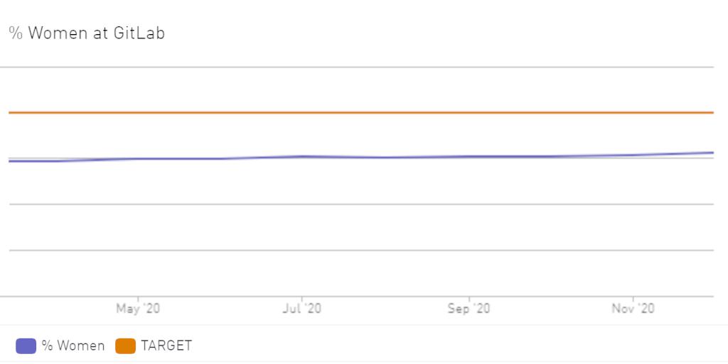 HR Manager: Percentage of Women at GitLab
