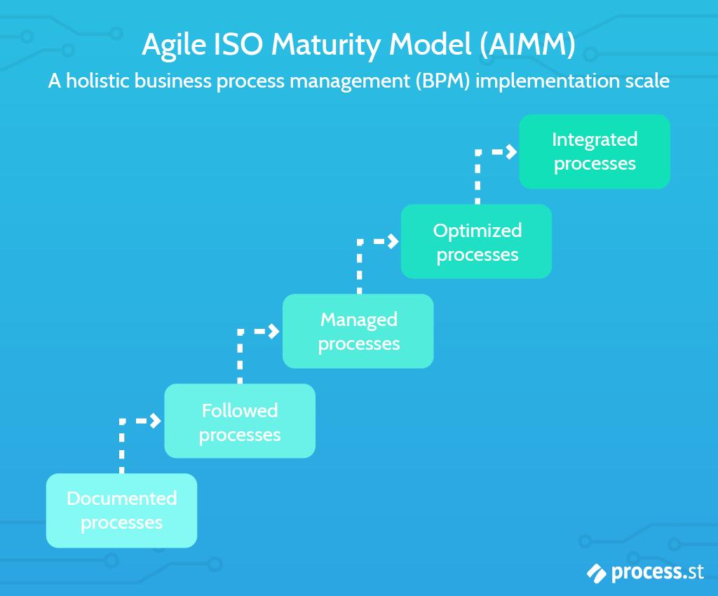 blog maturity model