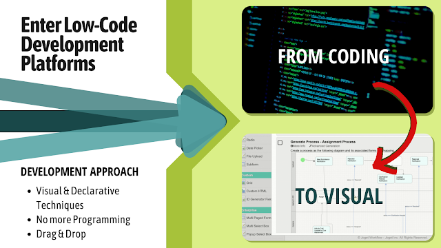 From coding to visual