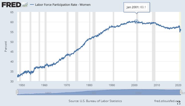 FRED Women in the U.S. Workforce_Future of Work_UiPath