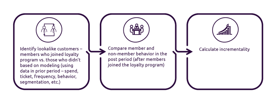 Financial lift for different loyalty programs