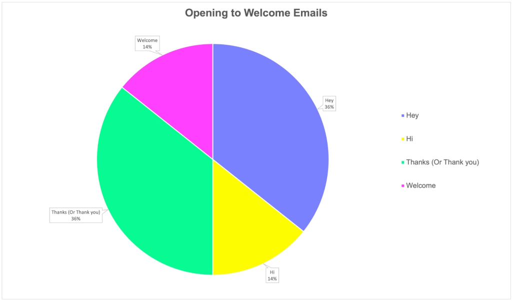 opening-to-welcome-emails