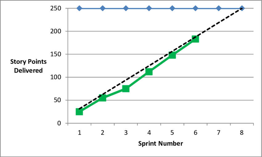 example of a burn up chart