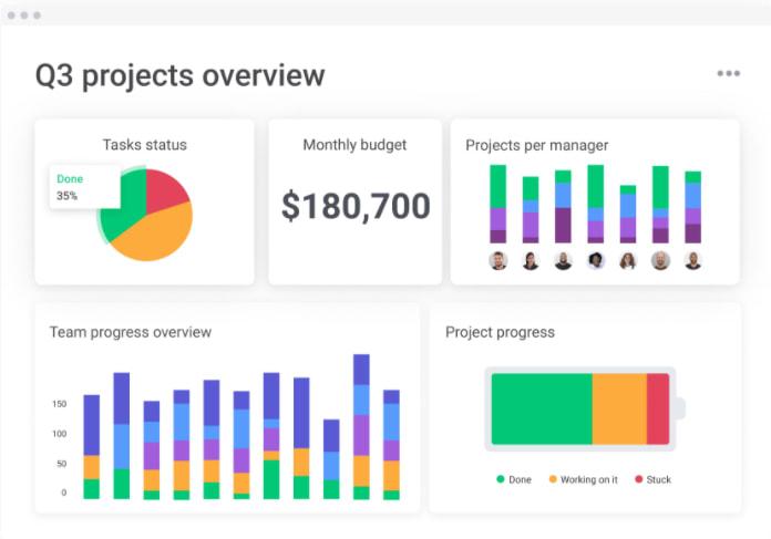 monday.com project management dashboard
