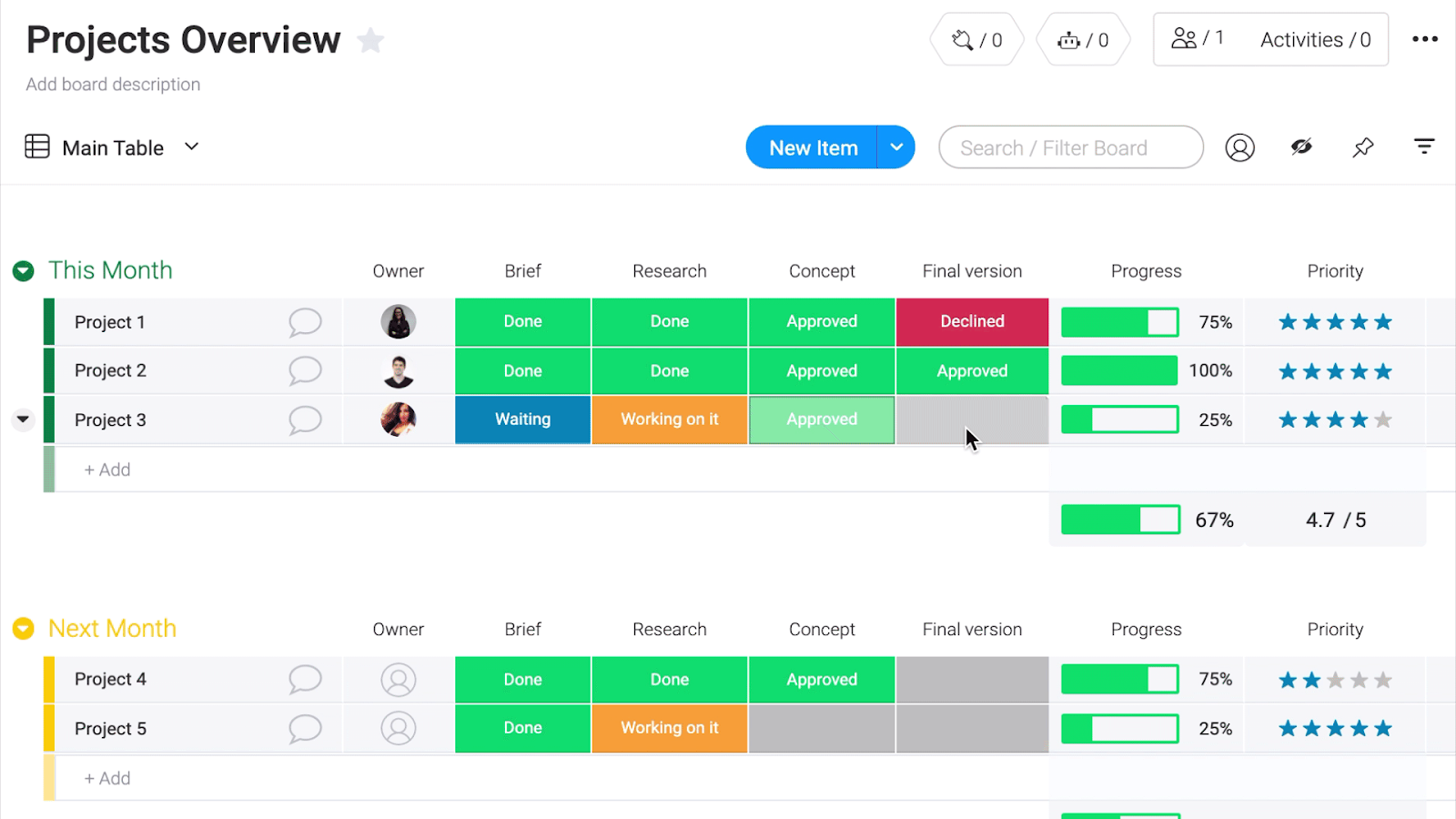 monday.com provides users with a projects overview template