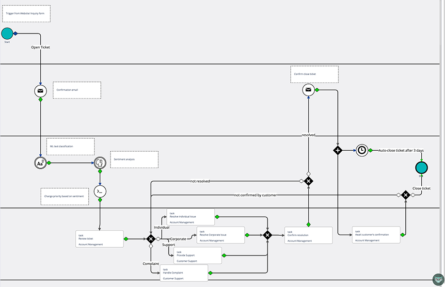 Automating Customer Request Process | Comidor Platform