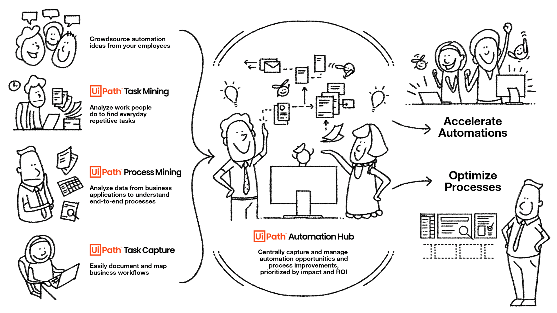 automation-ai-powered-process-discovery