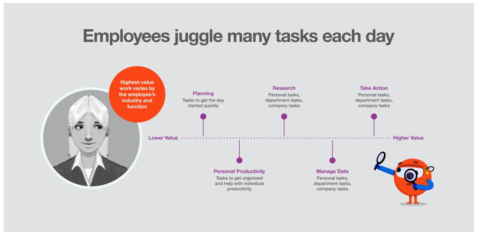 employees-juggle-tasks-lower-productivity