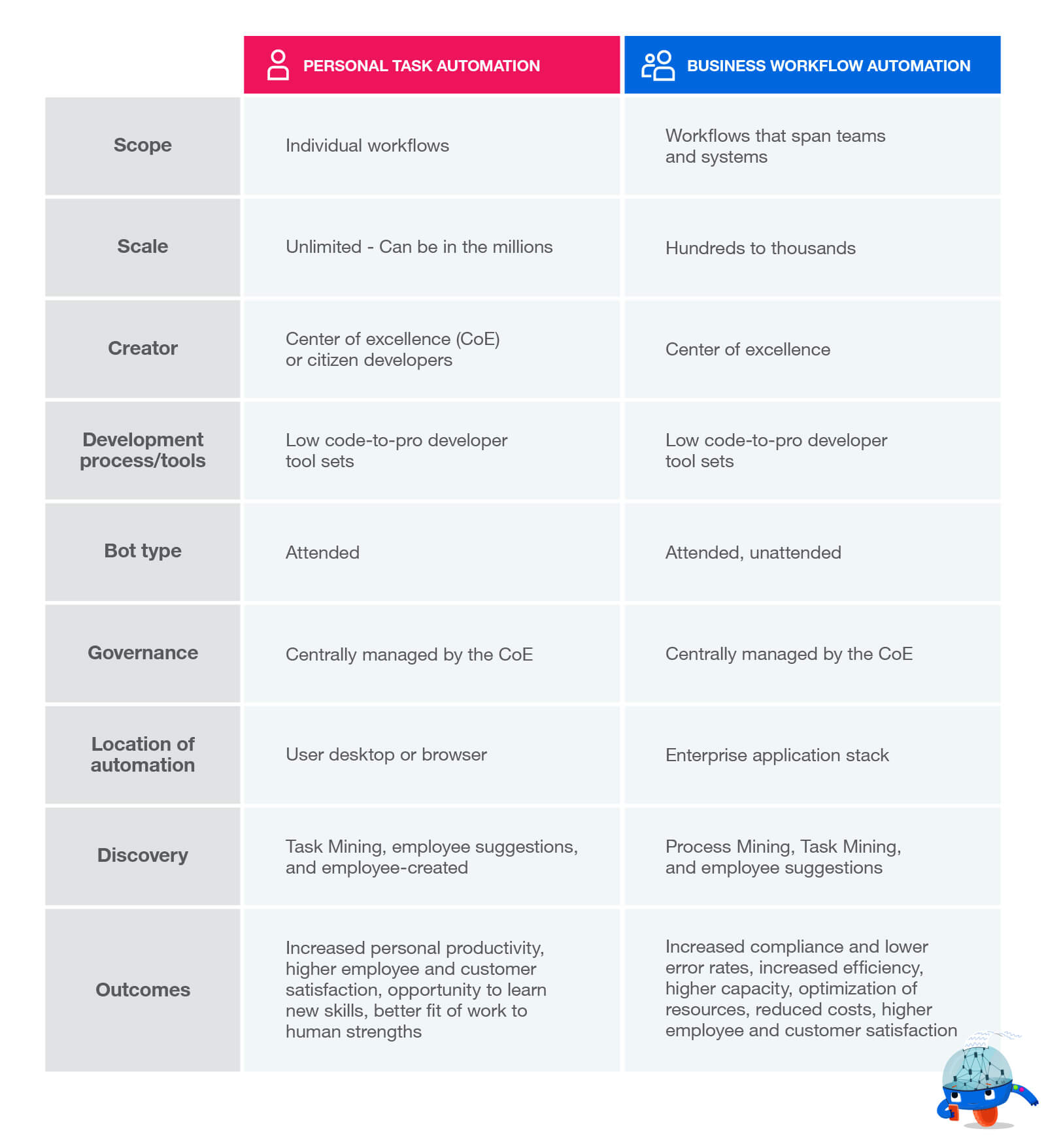 personal-automation-vs-business-workflow-automation